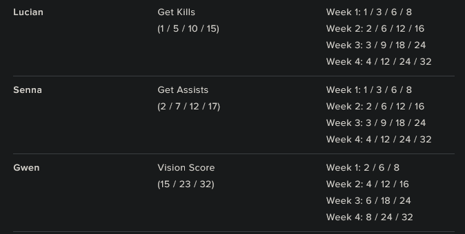 Every week you get more points with the missions